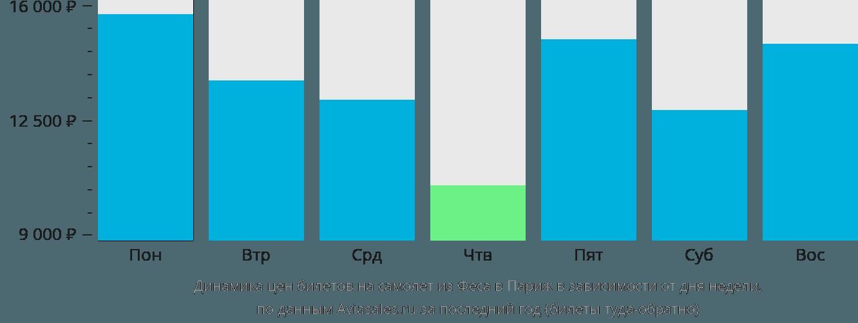 Динамика цен билетов на самолет из Феса в Париж в зависимости от дня недели