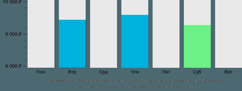 Динамика цен билетов на самолет из Карлсруэ в Аликанте в зависимости от дня недели