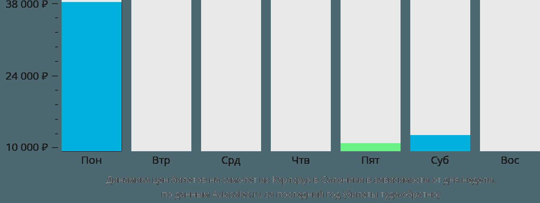 Динамика цен билетов на самолет из Карлсруэ в Салоники в зависимости от дня недели