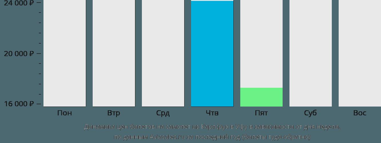 Динамика цен билетов на самолёт из Карлсруэ в Уфу в зависимости от дня недели