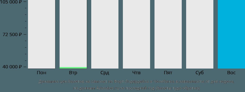 Динамика цен билетов на самолет из Форт-Лодердейла в Челябинск в зависимости от дня недели