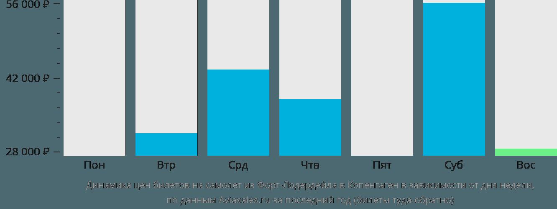 Динамика цен билетов на самолет из Форт-Лодердейла в Копенгаген в зависимости от дня недели