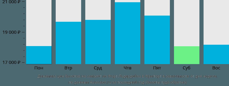 Динамика цен билетов на самолет из Форт-Лодердейла в Фрипорт в зависимости от дня недели