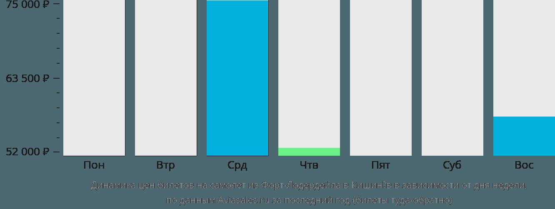 Динамика цен билетов на самолет из Форт-Лодердейла в Кишинёв в зависимости от дня недели