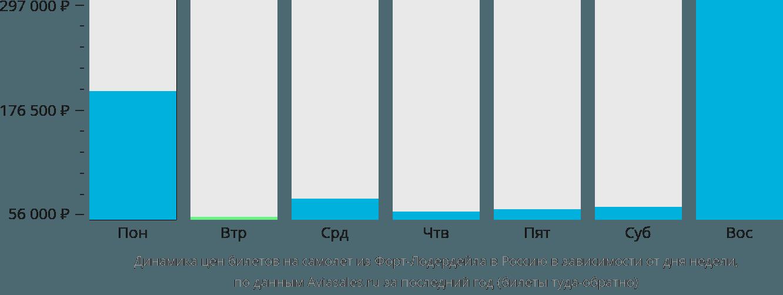 Динамика цен билетов на самолёт из Форт-Лодердейла в Россию в зависимости от дня недели