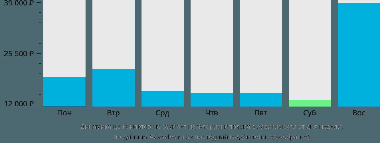 Динамика цен билетов на самолет из Флорианополиса в зависимости от дня недели