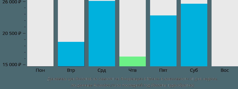 Динамика цен билетов на самолет из Флоренции в Минск в зависимости от дня недели