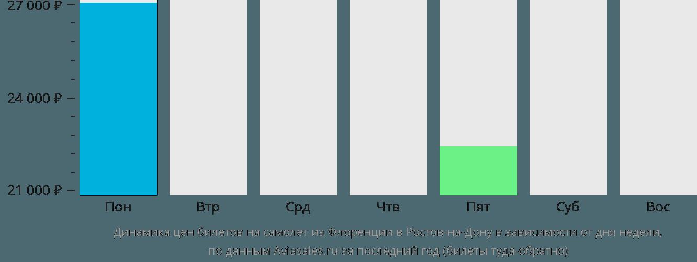 Динамика цен билетов на самолет из Флоренции в Ростов-на-Дону в зависимости от дня недели