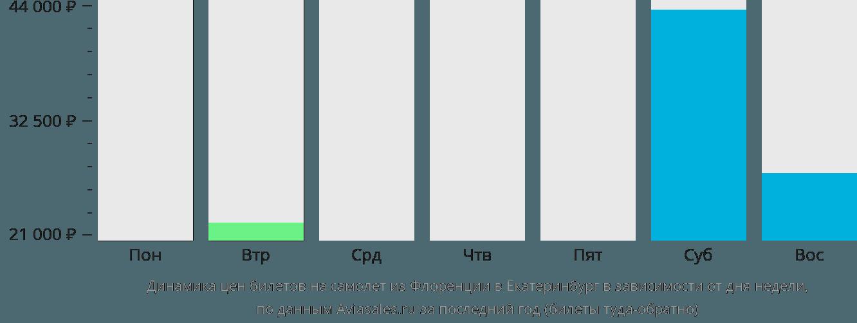 Динамика цен билетов на самолет из Флоренции в Екатеринбург в зависимости от дня недели
