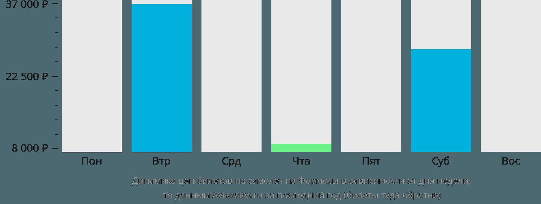 Динамика цен билетов на самолет из Формосы в зависимости от дня недели