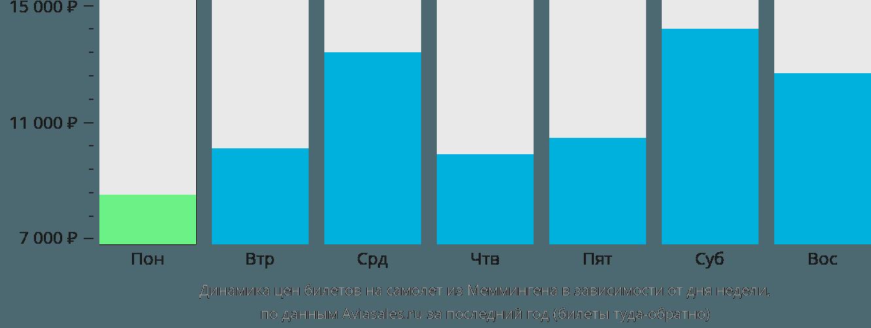 Динамика цен билетов на самолет из Меммингена в зависимости от дня недели