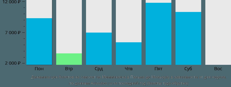 Динамика цен билетов на самолёт из Меммингена в Пальма-де-Майорку в зависимости от дня недели