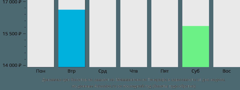 Динамика цен билетов на самолет из Меммингена на Тенерифе в зависимости от дня недели