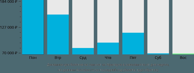 Динамика цен билетов на самолет из Фритауна в зависимости от дня недели