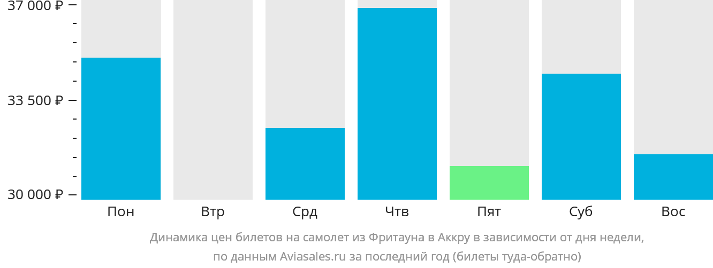 Динамика цен билетов на самолет из Фритауна в Аккру в зависимости от дня недели