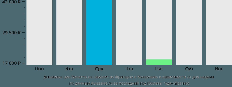 Динамика цен билетов на самолёт из Фритауна в Монровию в зависимости от дня недели