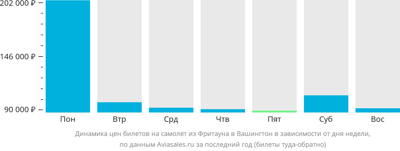 Динамика цен билетов на самолет из Фритауна в Вашингтон в зависимости от дня недели