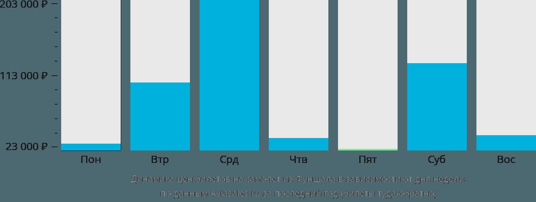 Динамика цен билетов на самолет из Фуншала в зависимости от дня недели