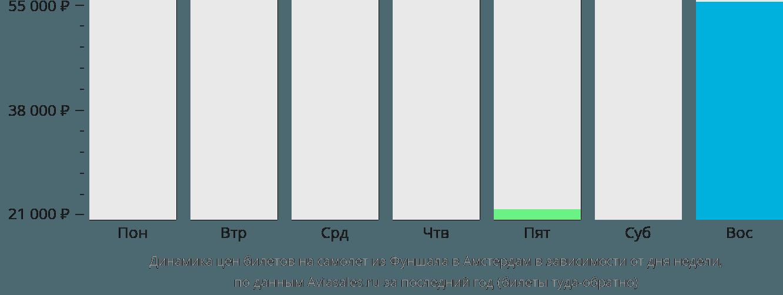 Динамика цен билетов на самолёт из Фуншала в Амстердам в зависимости от дня недели