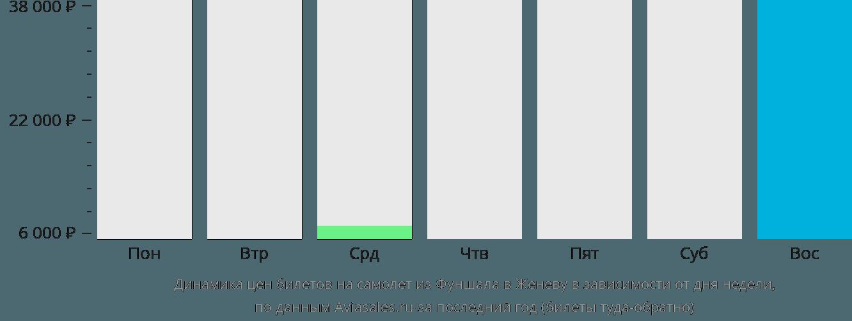 Динамика цен билетов на самолет из Фуншала в Женеву в зависимости от дня недели
