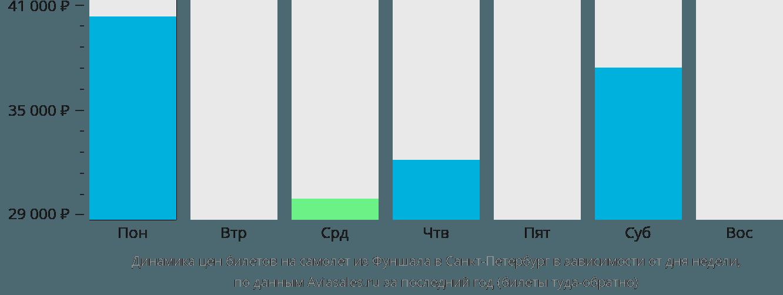 Динамика цен билетов на самолет из Фуншала в Санкт-Петербург в зависимости от дня недели