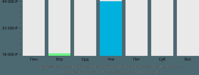Динамика цен билетов на самолёт из Фуншала в Мюнхен в зависимости от дня недели