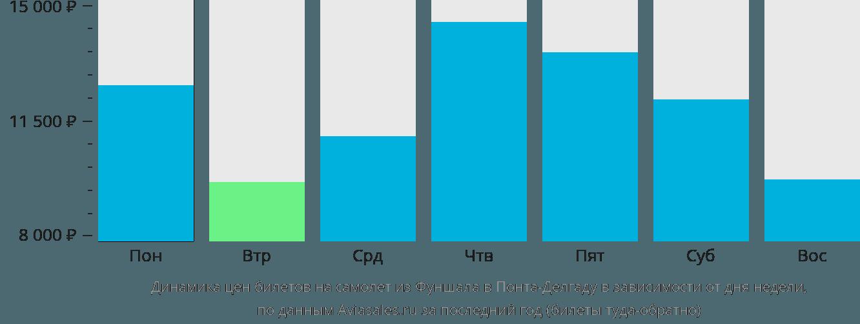 Динамика цен билетов на самолет из Фуншала в Понта-Делгаду в зависимости от дня недели