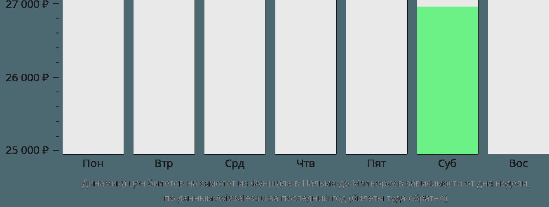 Динамика цен билетов на самолет из Фуншала в Пальма-де-Мальорку в зависимости от дня недели