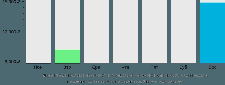 Динамика цен билетов на самолет из Фуншала на Тенерифе в зависимости от дня недели
