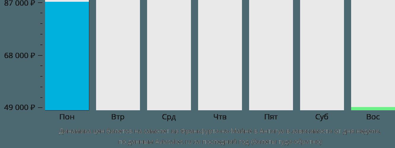 Динамика цен билетов на самолет из Франкфурта-на-Майне в Антигуа в зависимости от дня недели