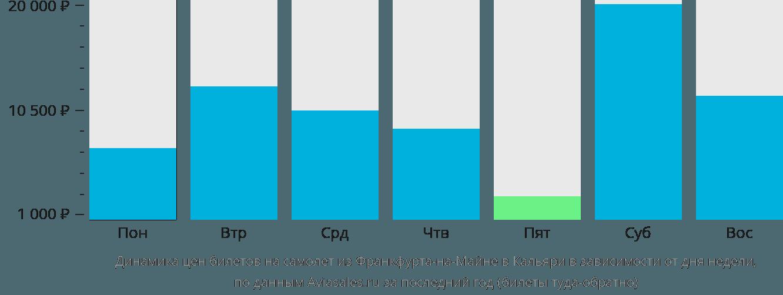 Динамика цен билетов на самолет из Франкфурта-на-Майне в Кальяри в зависимости от дня недели
