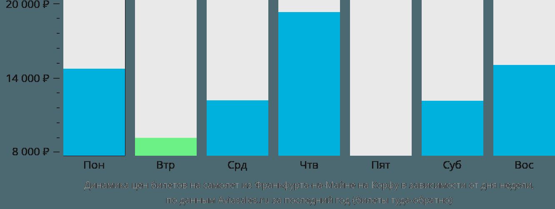 Динамика цен билетов на самолет из Франкфурта-на-Майне на Корфу в зависимости от дня недели