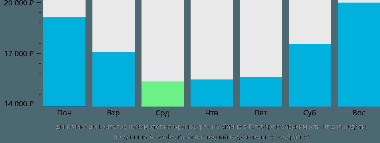 Динамика цен билетов на самолет из Франкфурта-на-Майне в Гётеборг в зависимости от дня недели