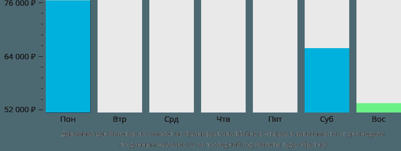 Динамика цен билетов на самолет из Франкфурта-на-Майне в Атырау в зависимости от дня недели
