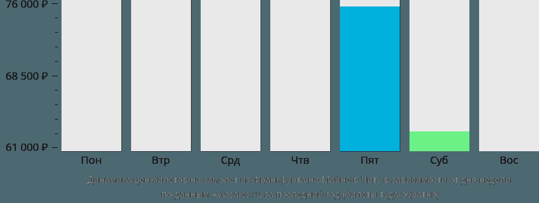 Динамика цен билетов на самолет из Франкфурта-на-Майне в Читу в зависимости от дня недели