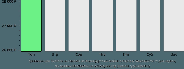 Динамика цен билетов на самолет из Франкфурта-на-Майне в Киров в зависимости от дня недели