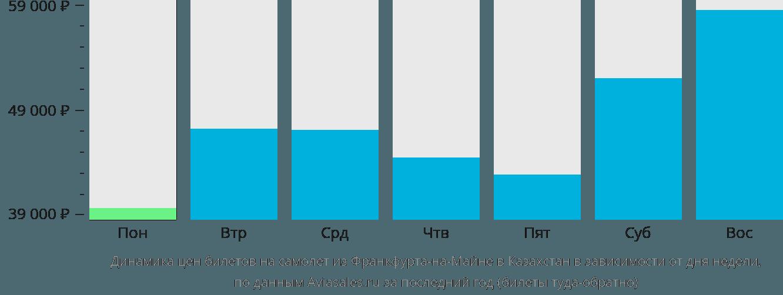 Динамика цен билетов на самолёт из Франкфурта-на-Майне в Казахстан в зависимости от дня недели