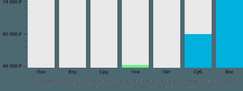 Динамика цен билетов на самолет из Франкфурта-на-Майне в Худжанд в зависимости от дня недели