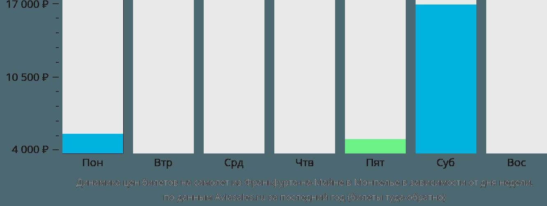 Динамика цен билетов на самолёт из Франкфурта-на-Майне в Монпелье в зависимости от дня недели