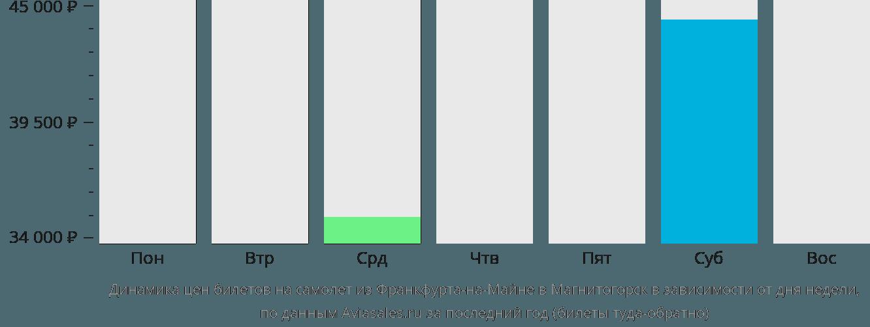 Динамика цен билетов на самолет из Франкфурта-на-Майне в Магнитогорск в зависимости от дня недели