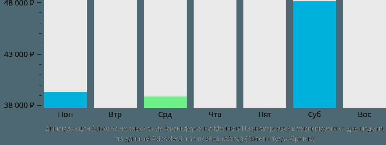 Динамика цен билетов на самолет из Франкфурта-на-Майне в Нижневартовск в зависимости от дня недели