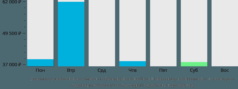 Динамика цен билетов на самолет из Франкфурта-на-Майне в Новокузнецк в зависимости от дня недели