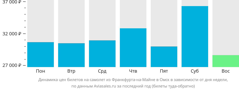 Динамика цен билетов на самолет из Франкфурта-на-Майне в Омск в зависимости от дня недели