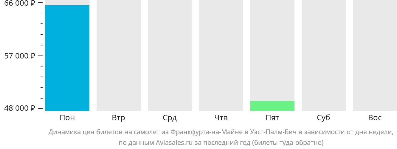 Динамика цен билетов на самолет из Франкфурта-на-Майне в Уэст-Палм-Бич в зависимости от дня недели