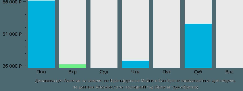 Динамика цен билетов на самолет из Франкфурта-на-Майне в Сан-Хуан в зависимости от дня недели