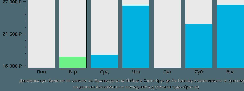 Динамика цен билетов на самолет из Франкфурта-на-Майне в Санта-Крус-де-Ла-Пальму в зависимости от дня недели