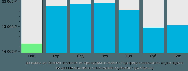 Динамика цен билетов на самолет из Франкфурта-на-Майне в Подгорицу в зависимости от дня недели