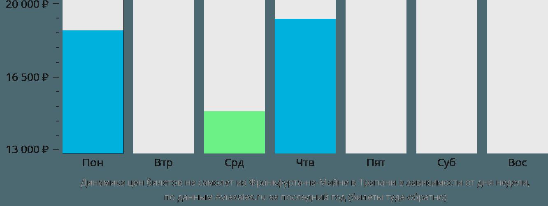 Динамика цен билетов на самолет из Франкфурта-на-Майне в Трапани в зависимости от дня недели