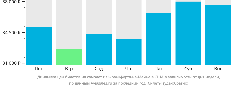 Динамика цен билетов на самолет из Франкфурта-на-Майне в США в зависимости от дня недели