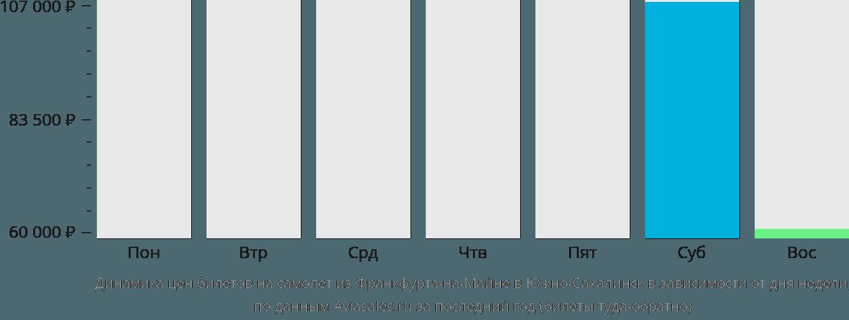 Динамика цен билетов на самолет из Франкфурта-на-Майне в Южно-Сахалинск в зависимости от дня недели